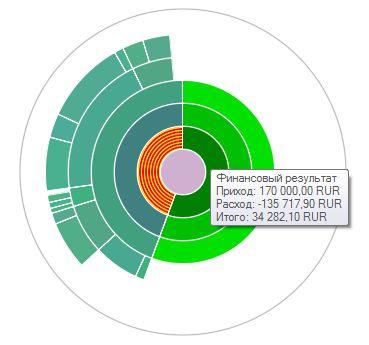 Диаграмма доходов и расходов за 2012-09
