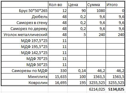 Количество и стоимость стройматериалов