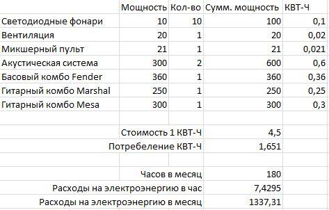 Примерный расчет стоимости потребления электроэнергии репетиционной базой в месяц