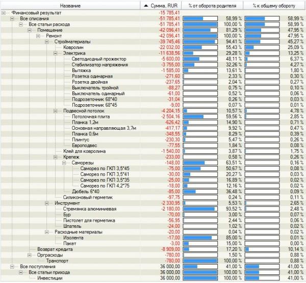 Финансовый результат ноября 2012 по статьям доходов расходов