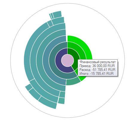 Финансовый результат ноября 2012