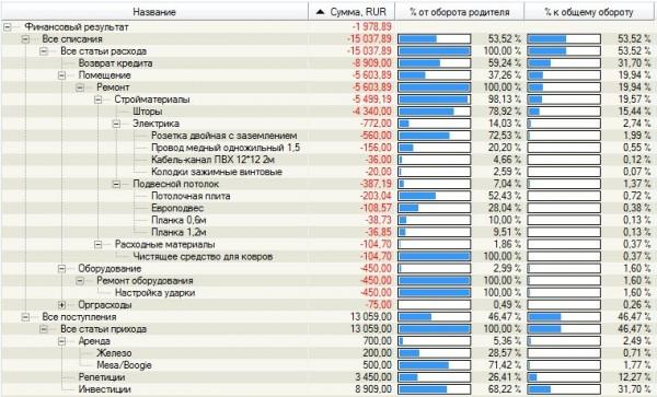 Доходы и расходы по статьям за декабрь 2012